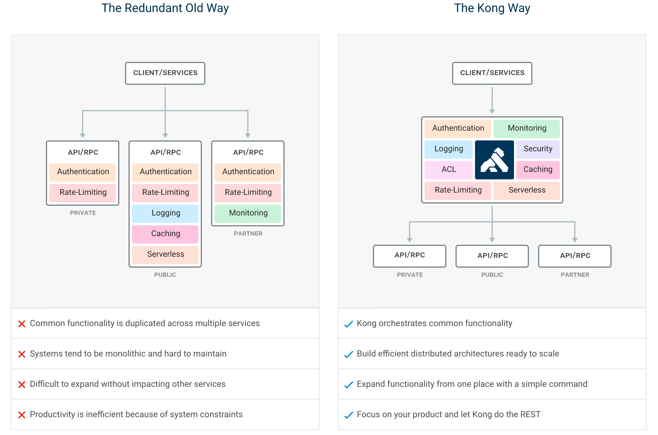Kong infrastructure example
