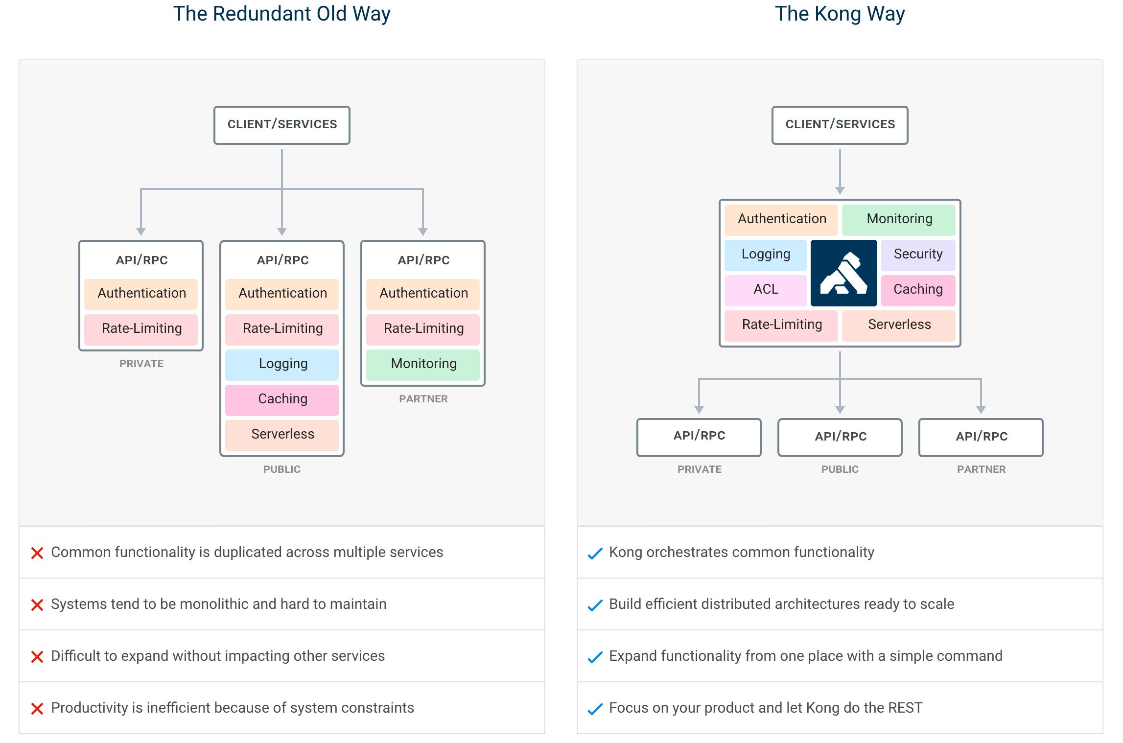 Kubernetes – Installing Kong (API Gateway)